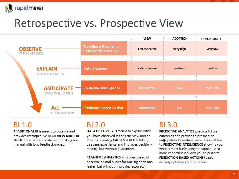 Retroperspective vs Prospective