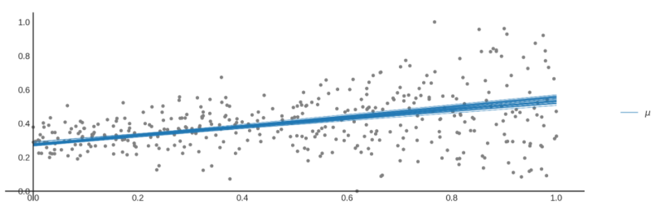 Figure 2: Plot showing multiple linear fits (epistemic uncertainty), which all fit reasonably well.
