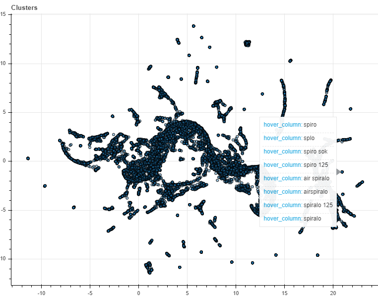 hovering our mouse over one of the clusters of search terms shows that they are very similar. We can thus conclude that our model succeeded in clustering similar search terms!