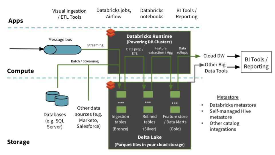 Architecture used in Databricks