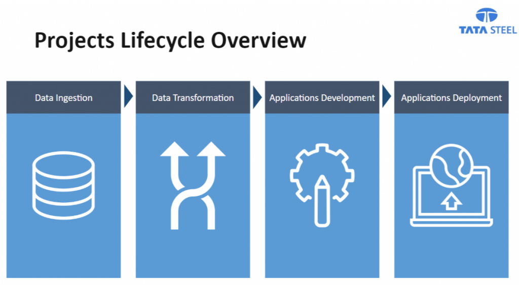 Projects Lifecycle Overview: data ingestion, data transformation, applications development and applications deployment.